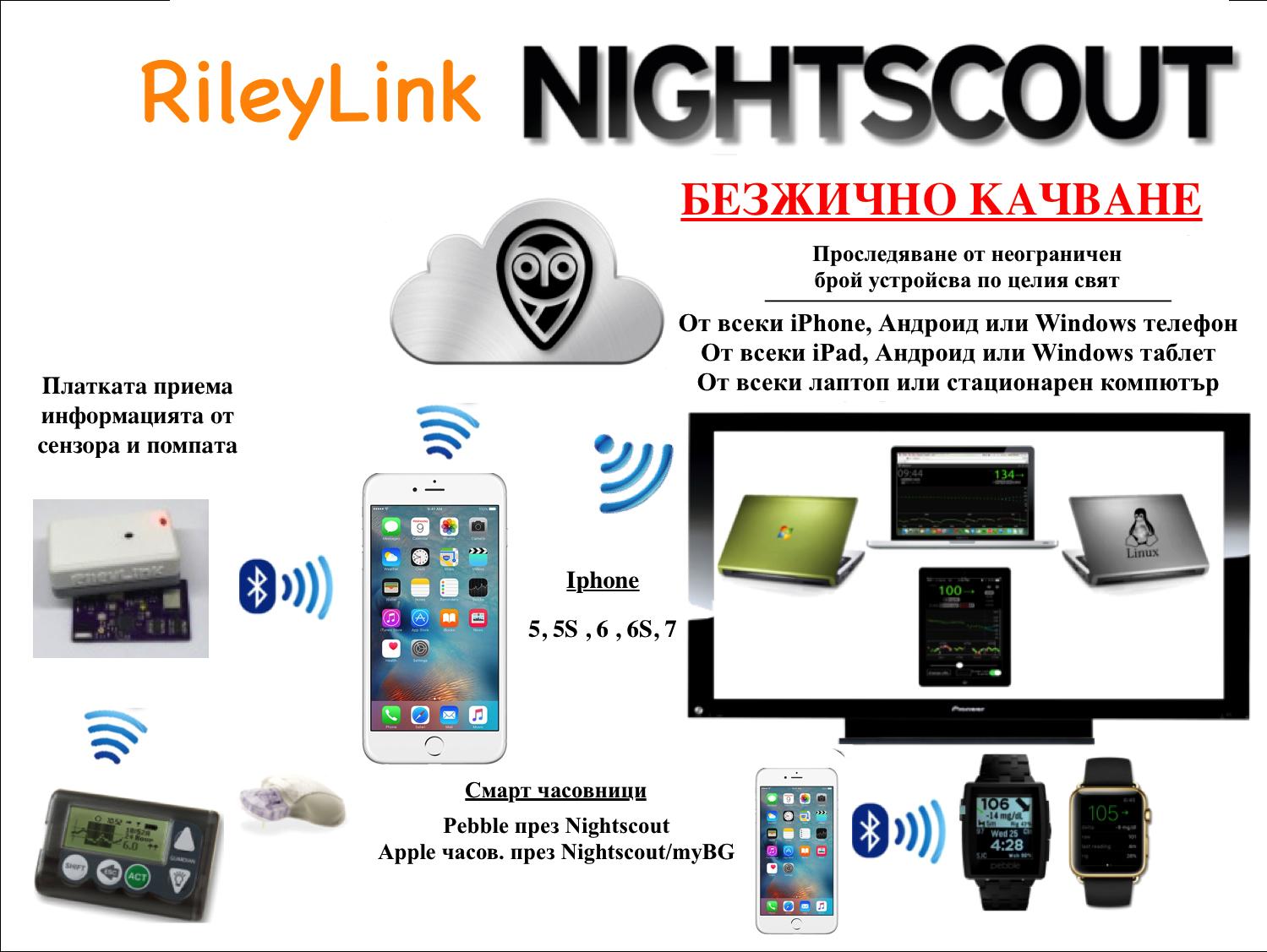 nightscout-rileylink